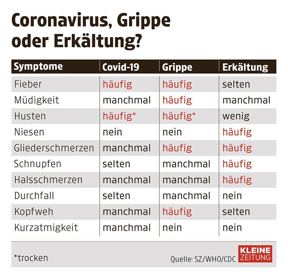Krankheitssymptome Corona