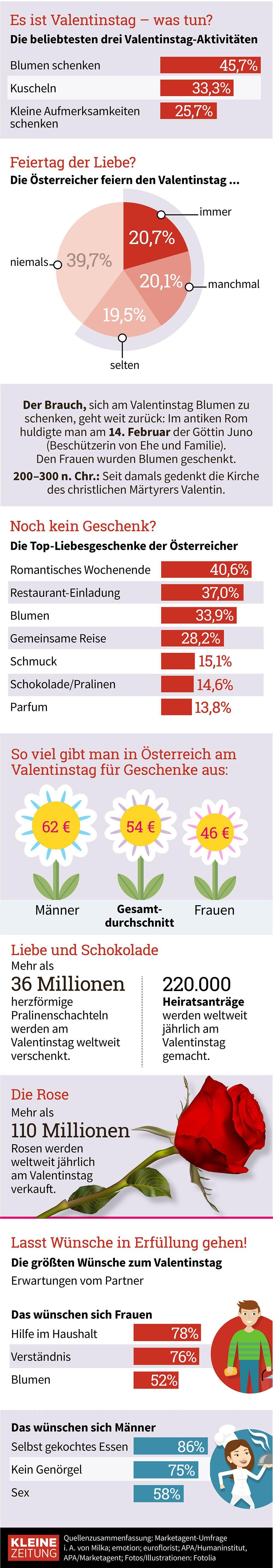 Grafik Des Tages So Feiert Osterreich Den Valentinstag