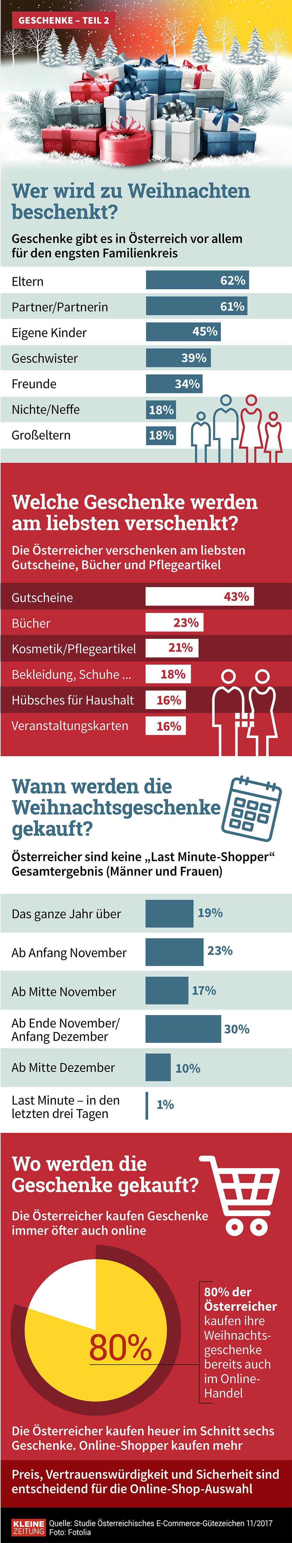 Grafik des Tages: Das schenken Österreicher zu Weihnachten ...