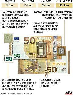 Sicherheitsmerkmale 50 Euro Schein