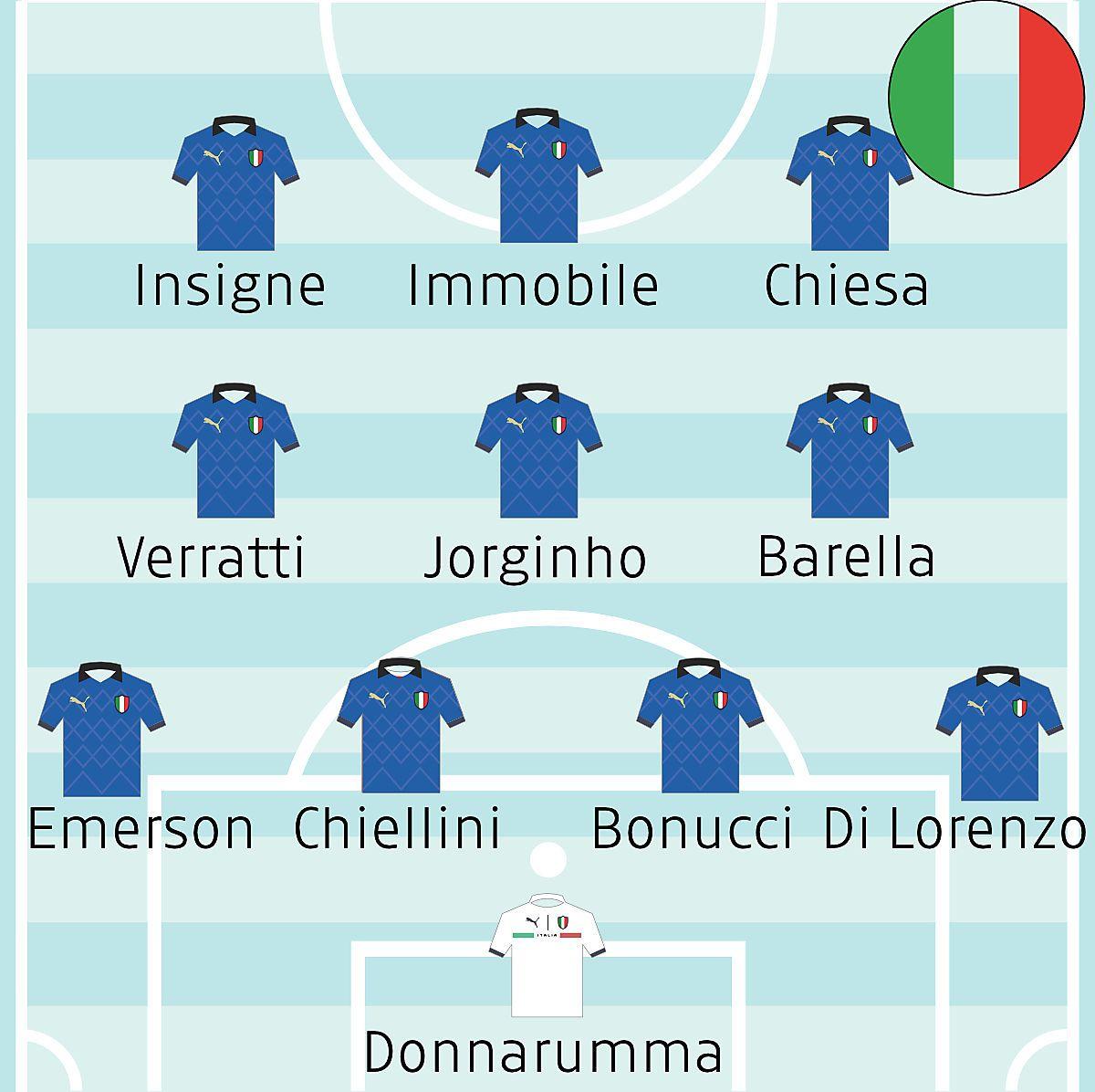 So spielen England und Italien