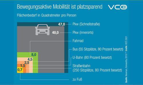 Fußgänger und Radler brauchen mehr Platz