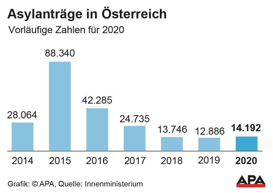 Zahl der Asylanträge steigt trotz Pandemie