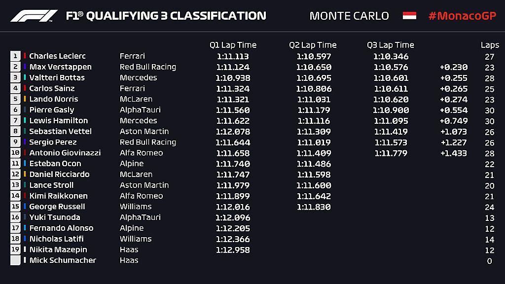 Leclerc hat die Heim-Pole