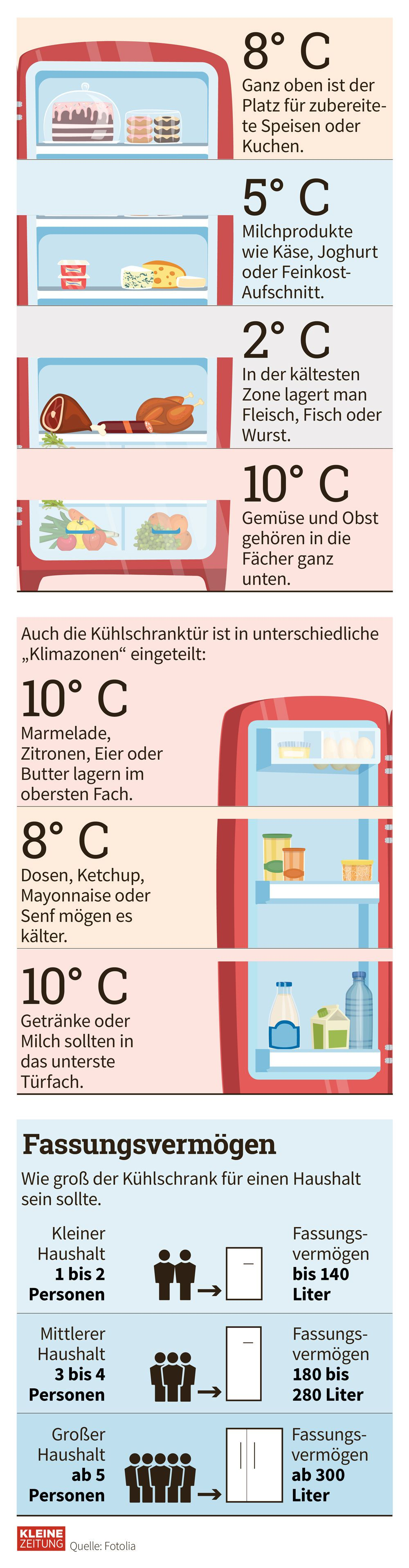 Grafik Des Tages Infografik Den Kuhlschrank Richtig Einraumen