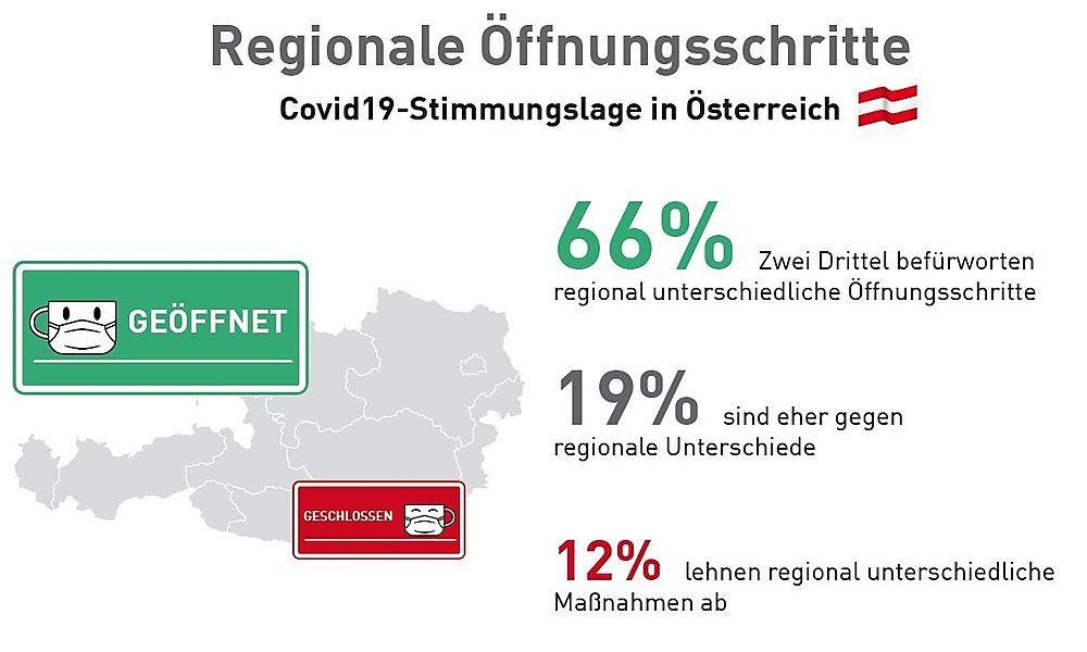 Mehrheit will regionale Öffnungsschritte