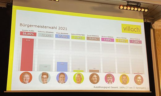 Klares Ergebnis in Villach