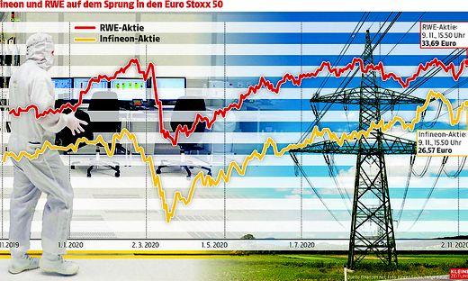 Infineon und RWE auf dem Sprung