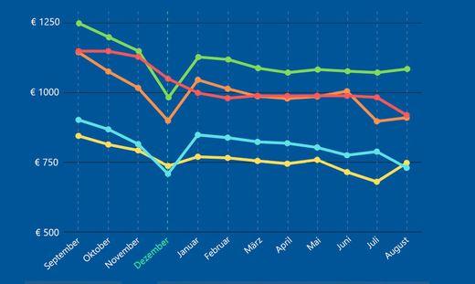 """Im Dezember geht die Kurve nach unten: Preisanalyse von """"Geizhals"""" von vergangenen iPhone-Modellen"""