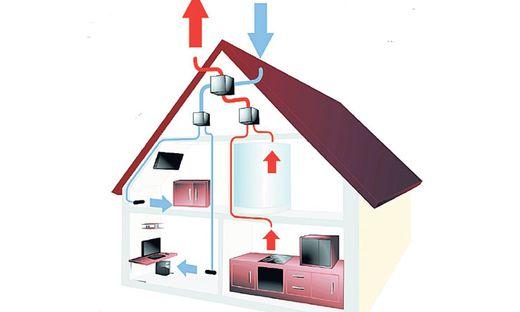 Be- und Entlüftung: Das Lüftungsgerät saugt die (feuchte) Luft aus Bad und Küche ab. Die frische Luft wird mit ihrer Abwärme vorgewärmt