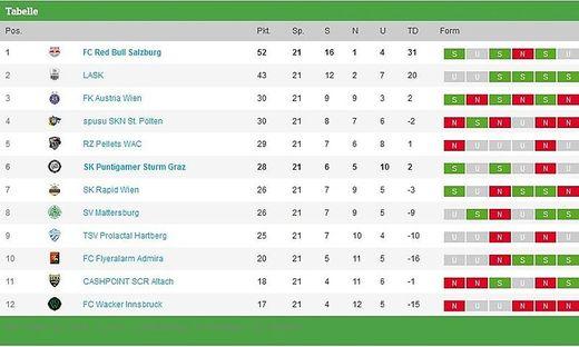 Aktuelle Bundesliga